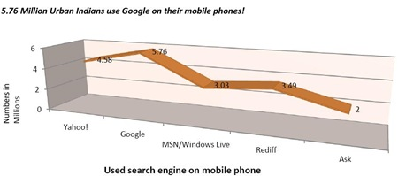 India-mobile-phone-search-engine-usage