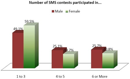 Indian-mobile-subscribers-SMS-contest