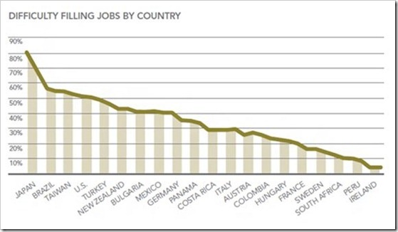 Difficulty in filling job by country