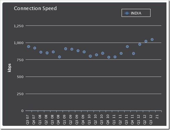 Indian Internet Connection Speed
