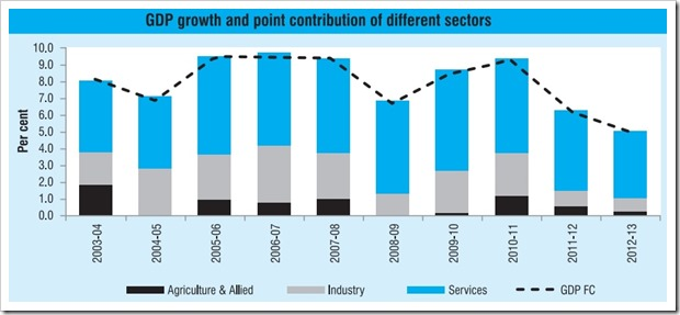 service sector contribution