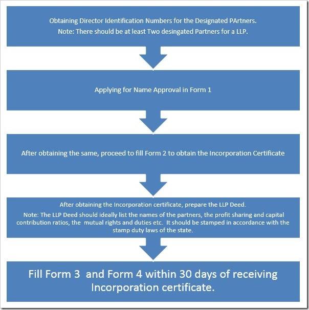 LLP Process chart