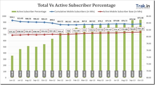 Total Active Subscribers Oct13