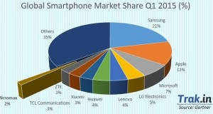 Micromax Enters Global Top 10 Phone Maker Club, Samsung Stays At Top!