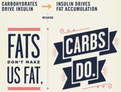 En vanligt förekommande bild som påstår att fett inte gör oss feta utan att det är kolhydraterna