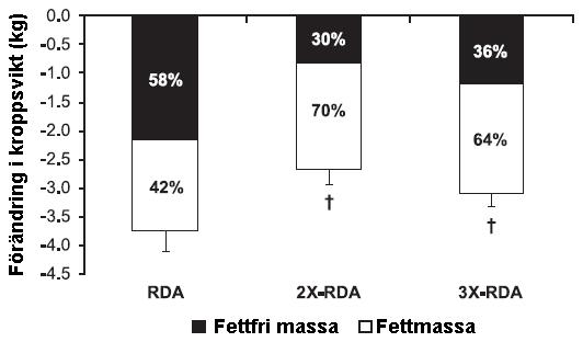 Skillnad i viktnedgång med olika mängder protein i kosten