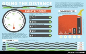 energy efficiency infographic from Good magazine