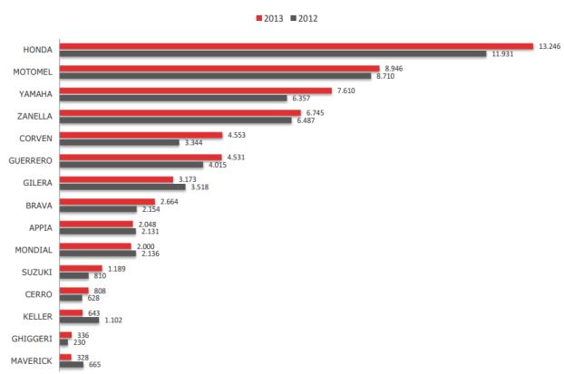 Ranking marcas por patentamientos mensuales octubre 2012 y 2013 - Mottos