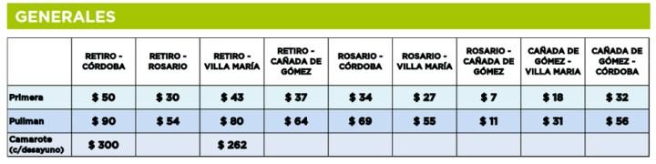Precios generales de los pasajes del tren Cordoba Buenos Aires