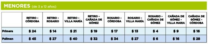 Precios para menores de edad de los pasajes del tren Cordoba Buenos Aires