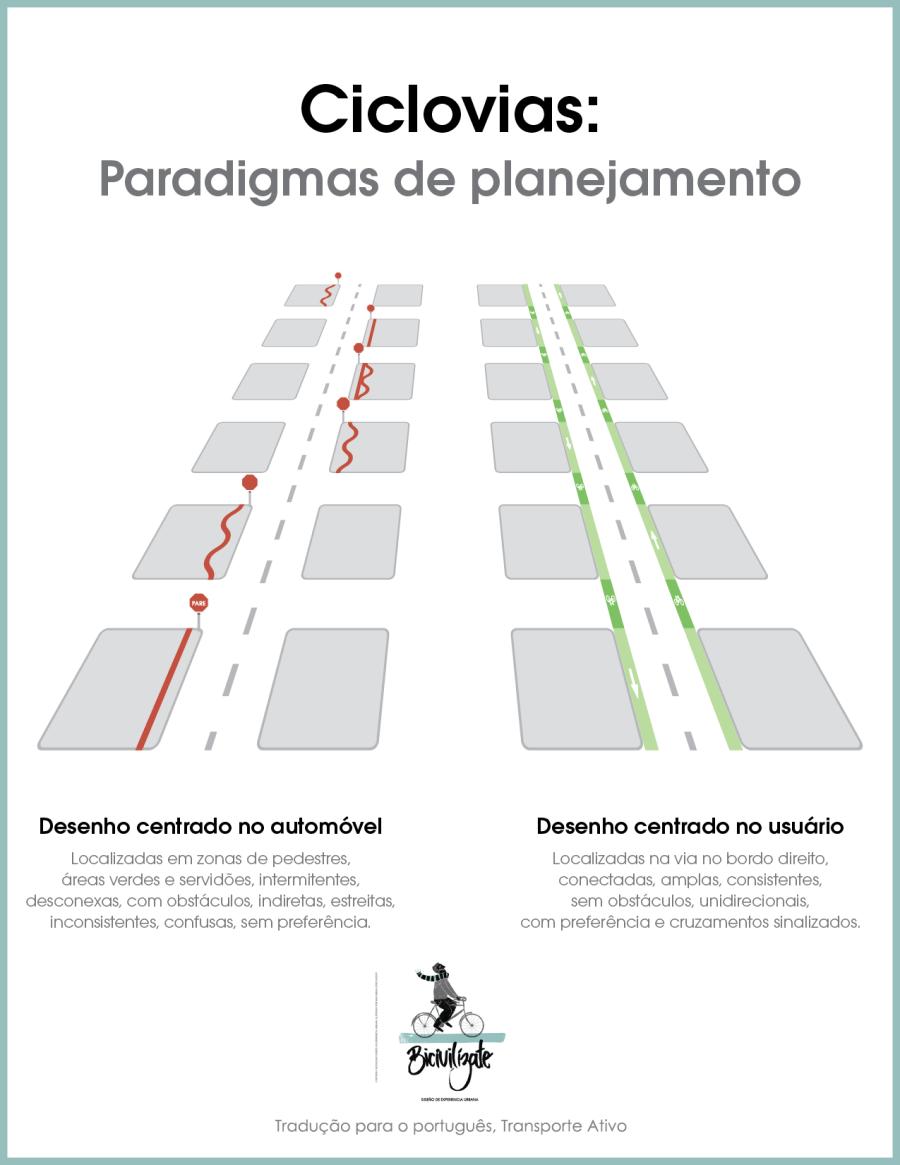 Ciclovias: Paradigmas de planejamento