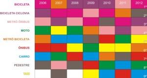 Gráfico com resultados do Ranking ano após ano – visão da eficiência