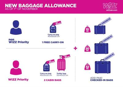 Travel PR News | Wizz Air announces new and transparent baggage policy; guarantees one free ...