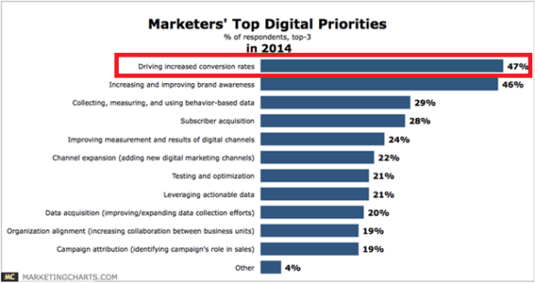 Marketing priorities 2014