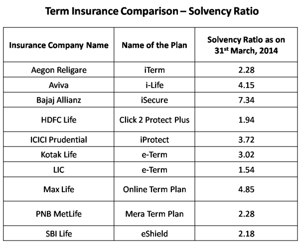 Compare term insurance online