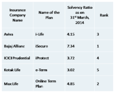 Top 5 term plan solvency ratio