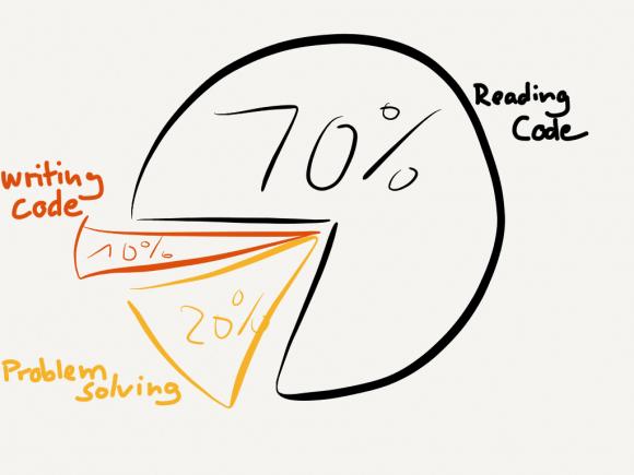 Pair Programming Economics