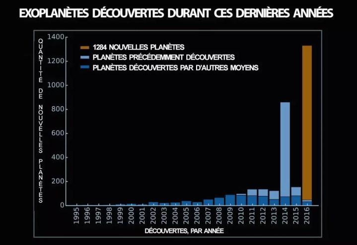 quantite nouvelles planetes découvertes découvertes 2016