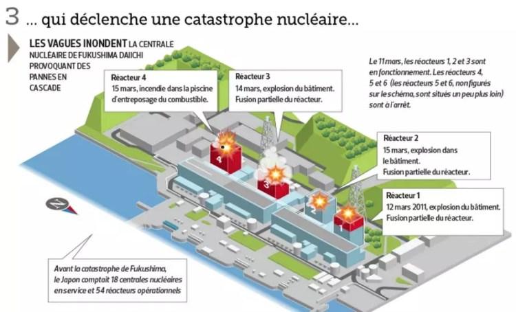 Fukushima Japon décontamination catastrophe nucléaire radiation radioactivité