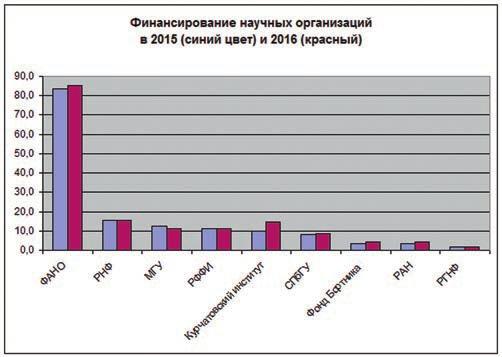 Федеральный бюджет–2016