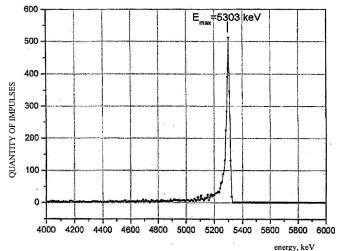 Рисунок. Альфа-спектр образца из кресла Ковтуна, содержащий характерный пик полония-210