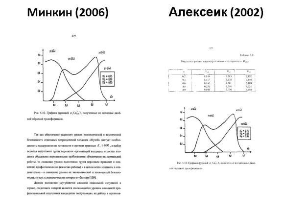 Сравнение диссертаций Минкина и Алексеика. Слайд 28