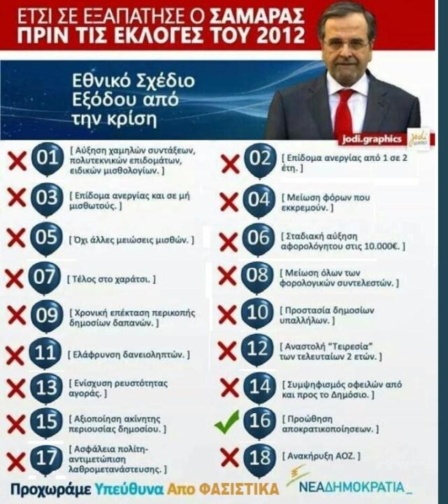 ΣΑΜΑΡΑΣ -ΥΠΟΣΧΕΣΕΙΣ 2012