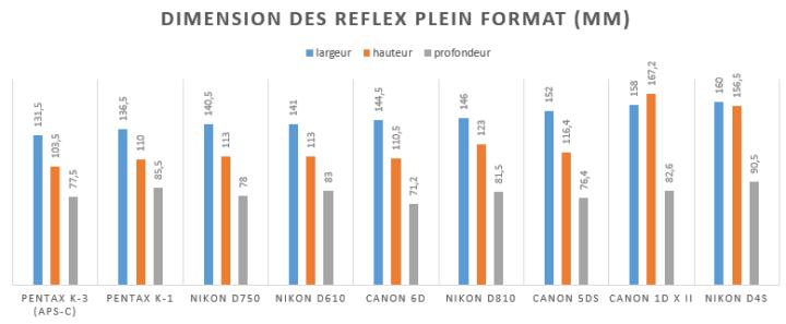 Dimension du Pentax k-1, comparé aux reflex plein format comcurrent
