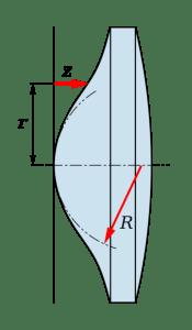 Exemple de lentille asphérique : la section de gauche n'est pas un arc de cercle. Illustration : Pfeilhöhe