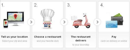 steps to Order Foods Online