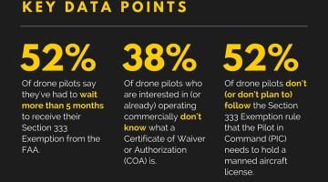 Drone Regulations Market Research Survey