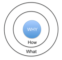 The Golden Circle (Sinek)