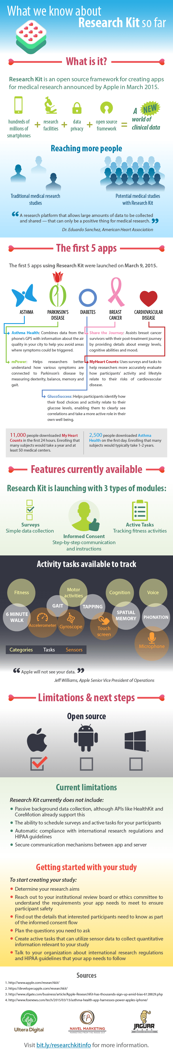 Infographic: What we know about Research Kit so far