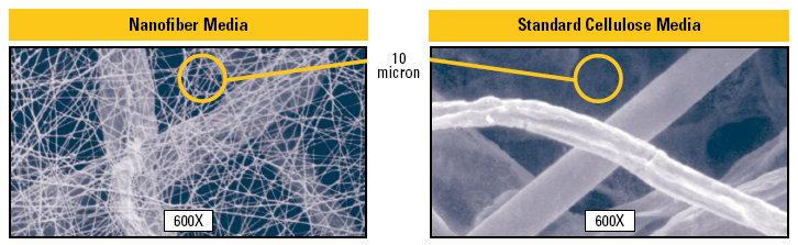 Photo Compares 10 Microns in Nanofiber vs Cellulose Media