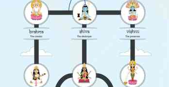 Here's an Awesome Map of the Gods & Goddesses of Hinduism