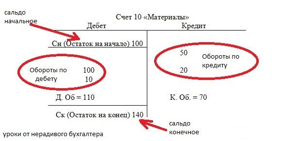 Структура счета