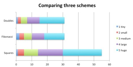 Comparing three schemes