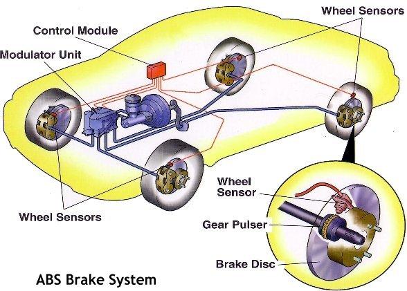 abs_brake_system