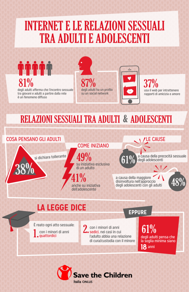 Infografica-interazioni-sessuali-adulti-adolescenti-internet