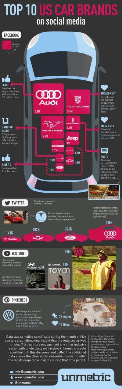 Top 10 US Car Brands on social media - Unmetric
