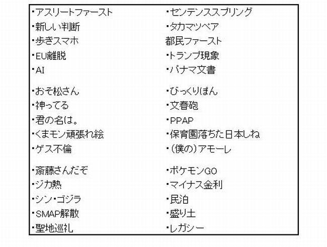 ユーキャン新語流行語大賞2016歴代ノミネートトップ10
