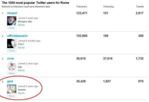 God the number 4 most popular Twitter in Rome