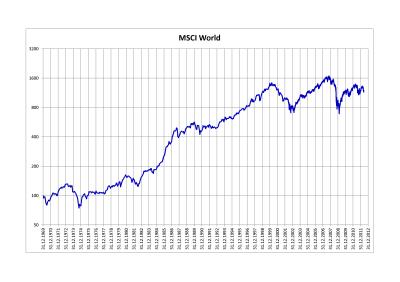 MSCI World - Wikiwand