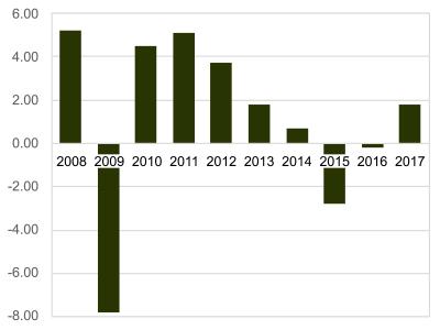 Russian financial crisis (2014–2017) - Wikipedia
