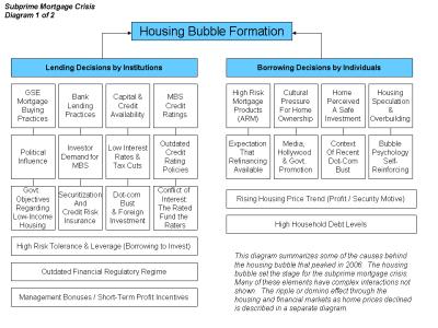 Subprime crisis background information - Wikipedia