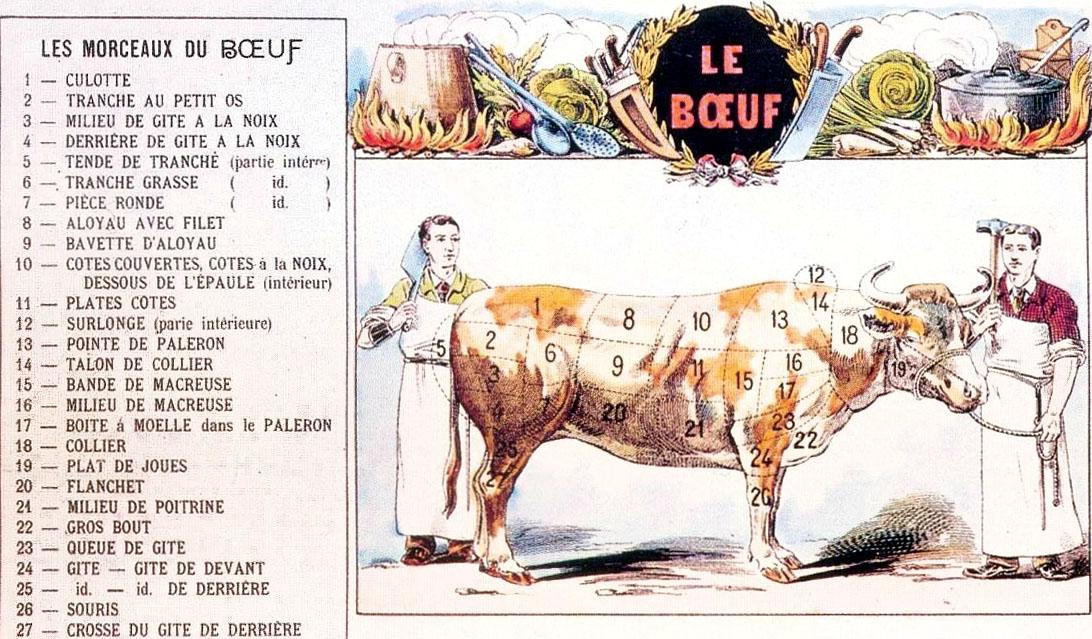 Découpe du boeuf, image d'Epinal