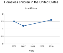 Homeless children in the United States.