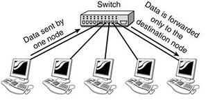 Basic switch