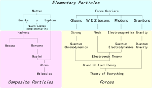 English: An overview of particle physics