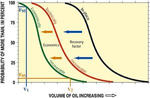 Schematic graph illustrating petroleum volumes...
